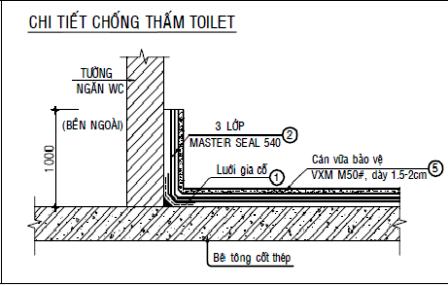 Kết quả hình ảnh cho chống thấm cổ ống nhà vệ sinh